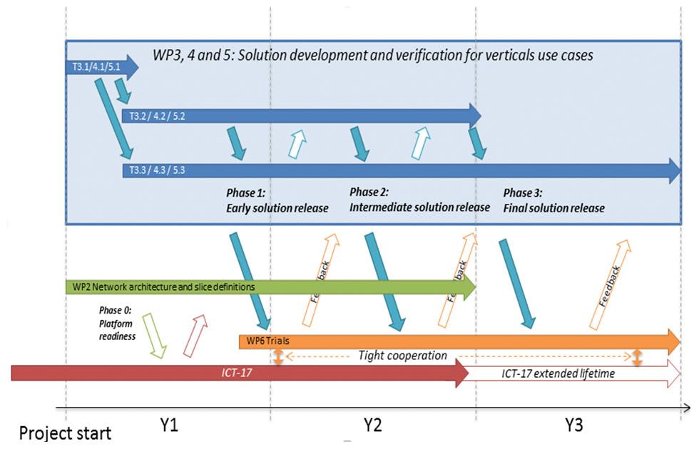 Figure: Timeline of healthcare, transport and aquaculture vertical trials